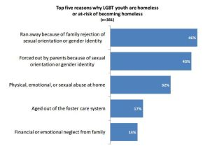 LGBT-Homeless-Family-Rejection
